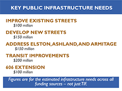 City infrastructure spending